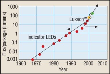 The Haitz's law about LEDs